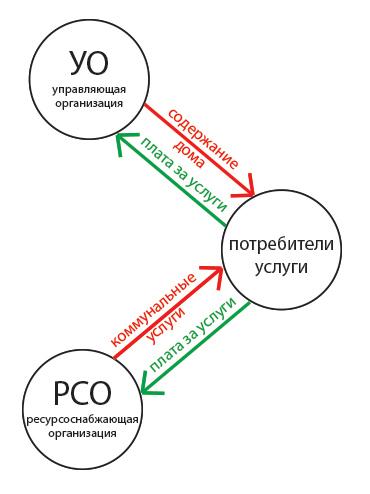 Нормирование в сфере закупок (Шадрина Т.) - Отрасли права