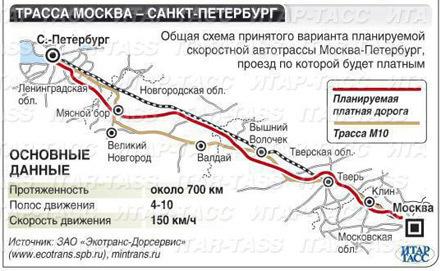 Трасса М10 Россия Москва  СанктПетербург