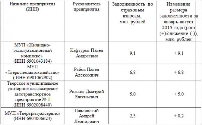 муниципальные унитарные предприятия владивостока список лучшей работы термобелья
